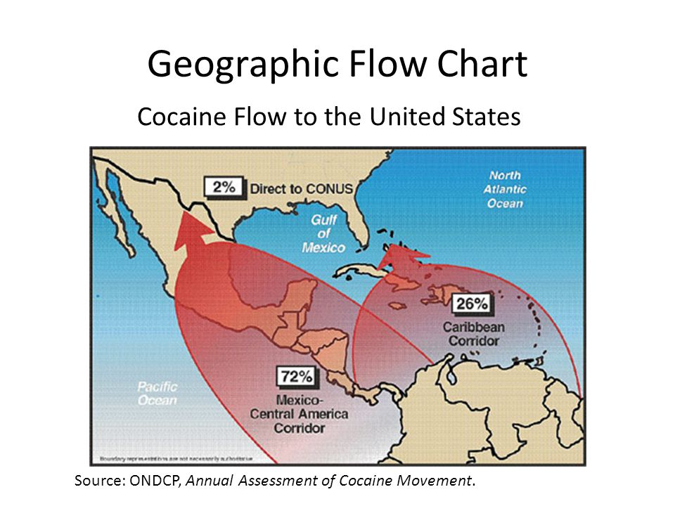 Geographic Flow Chart Cocaine Flow to the United States Source: ONDCP, Annual Assessment of Cocaine Movement.