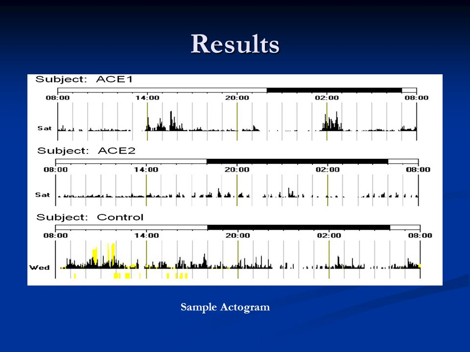 Results Sample Actogram