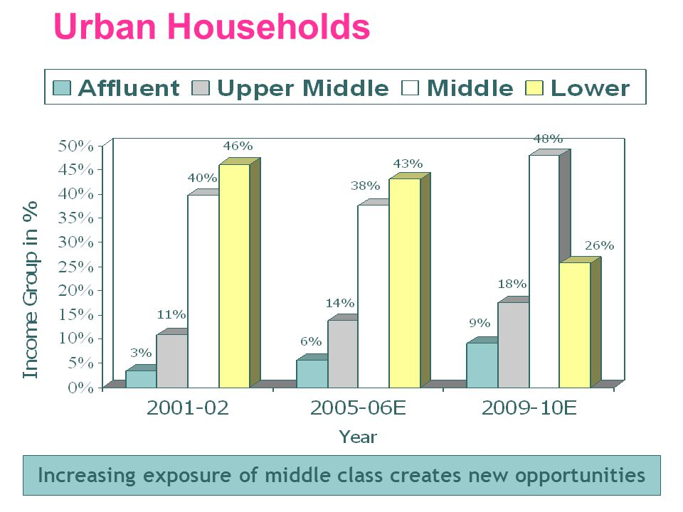 Urban Households Increasing exposure of middle class creates new opportunities