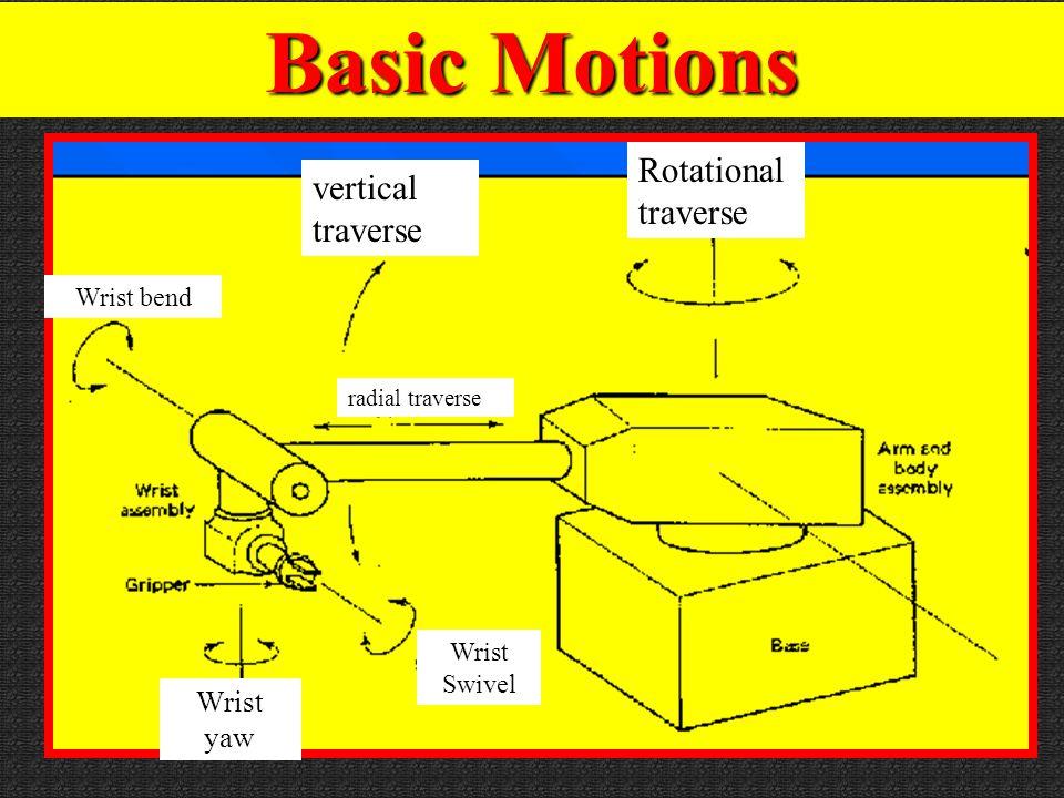 Wrist Motions