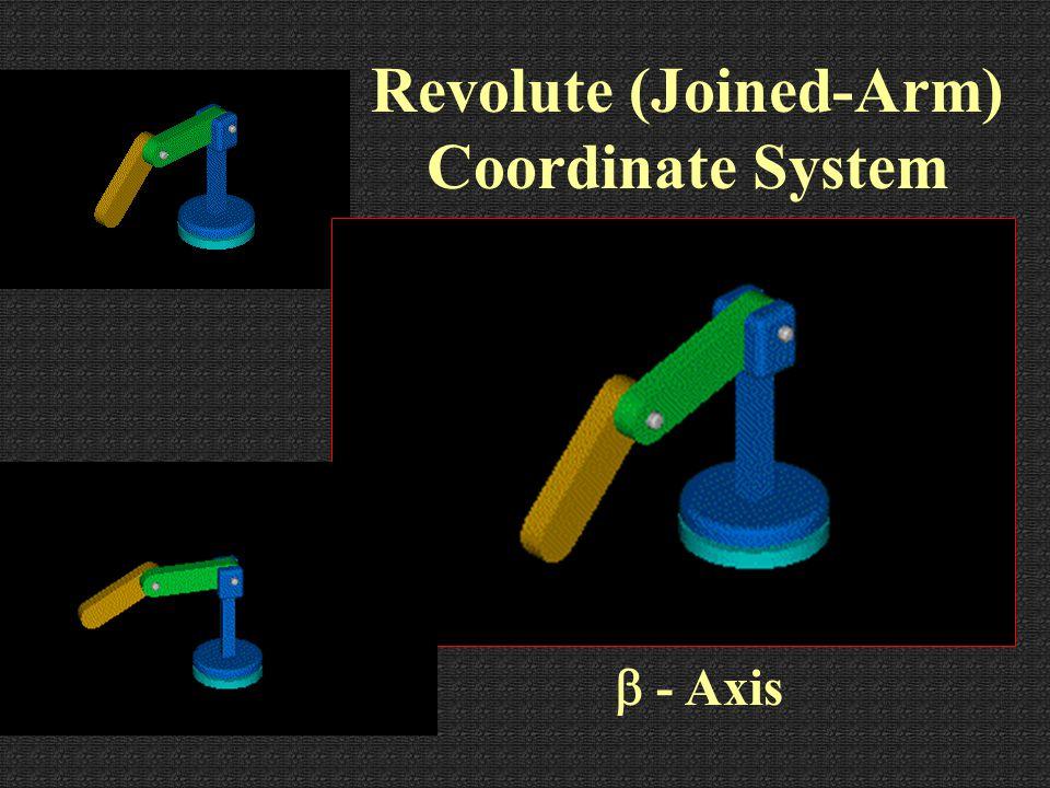 alpha - Axis