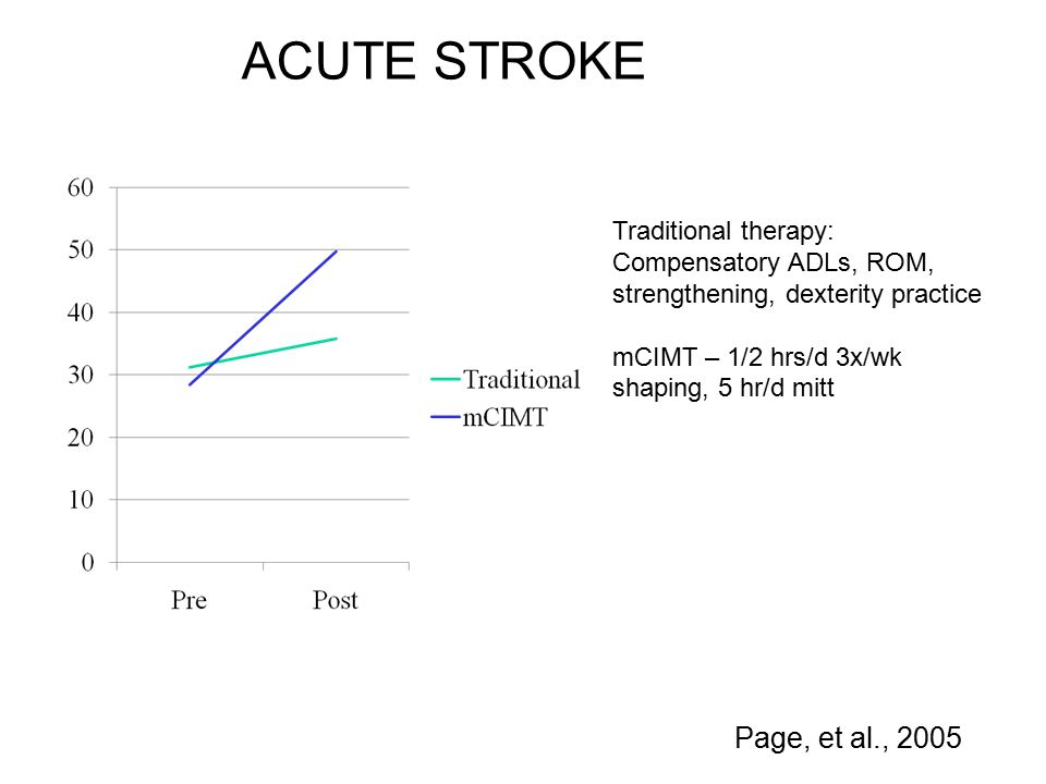 Page, et al., 2005 ACUTE STROKE Traditional therapy: Compensatory ADLs, ROM, strengthening, dexterity practice mCIMT – 1/2 hrs/d 3x/wk shaping, 5 hr/d mitt