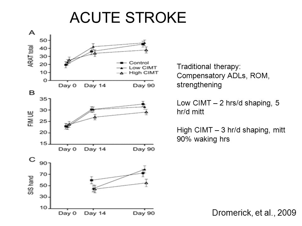 Dromerick, et al., 2009 ACUTE STROKE Traditional therapy: Compensatory ADLs, ROM, strengthening Low CIMT – 2 hrs/d shaping, 5 hr/d mitt High CIMT – 3 hr/d shaping, mitt 90% waking hrs