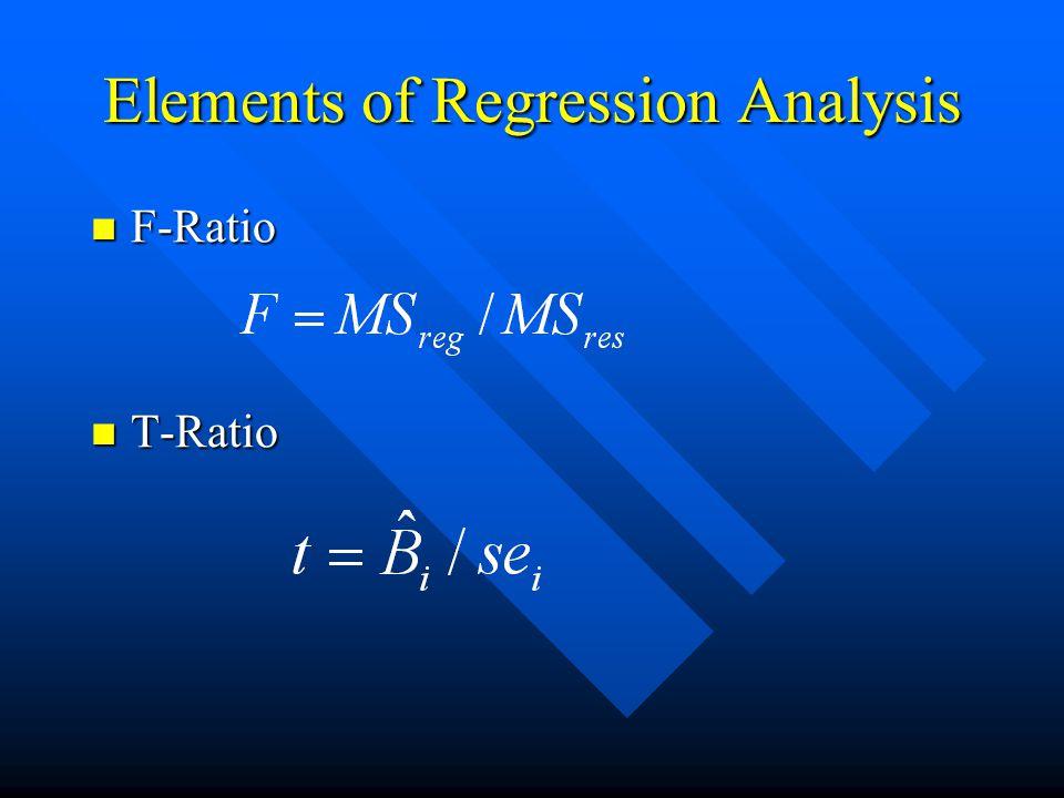 Elements of Regression Analysis Sum of Squares Sum of Squares Mean of Squares Mean of Squares Coefficient of Determination Coefficient of Determination