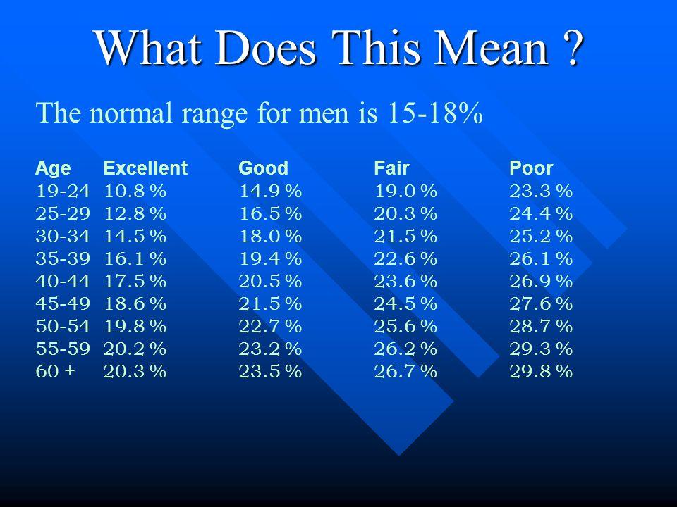 Calculating the Body Fat % Body fat = A (.975) – W (.114) – P(1.245) – 27.93 A = abdomen circumference (cm) P = wrist circumference (cm) W = weight (lbs)