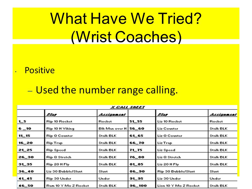 What Have We Tried. (Wrist Coaches) Positive – Used the number range calling.