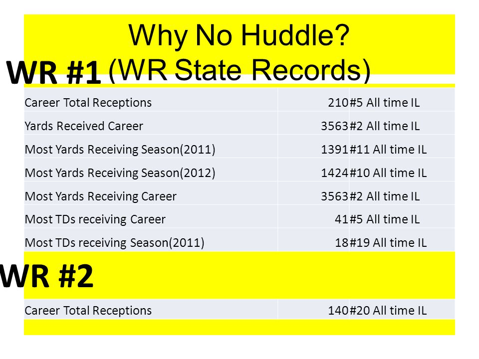 Why No Huddle.(New Math) It's Not Called Slow Huddle.