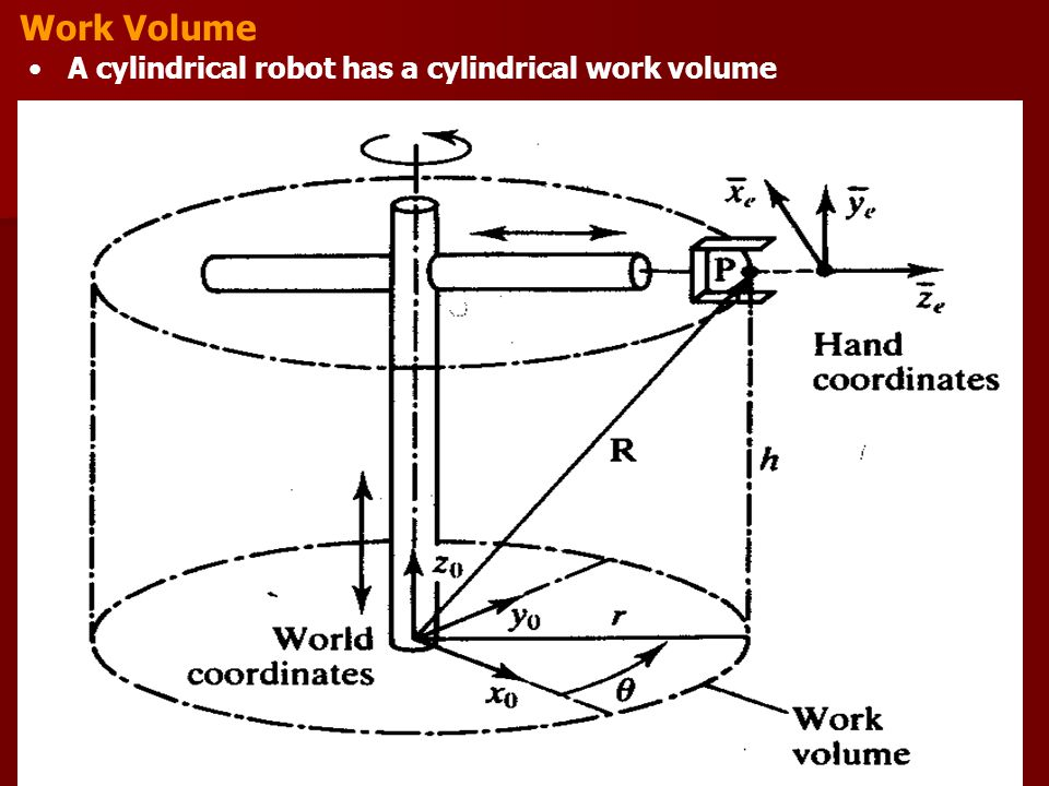 Work Volume A cylindrical robot has a cylindrical work volume