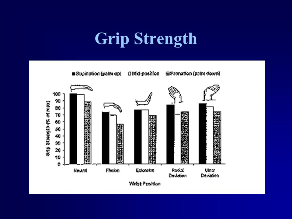 Grip Strength and Gender