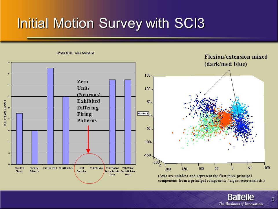 5 Initial Motion Survey with SCI3 Zero Units (Neurons) Exhibited Differing Firing Patterns Flexion/extension mixed (dark/med blue) (Axes are unit-less and represent the first three principal components from a principal components / eigenvector analysis.)
