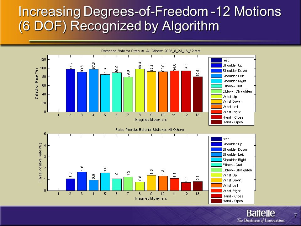 7 Increasing Degrees-of-Freedom -12 Motions (6 DOF) Recognized by Algorithm
