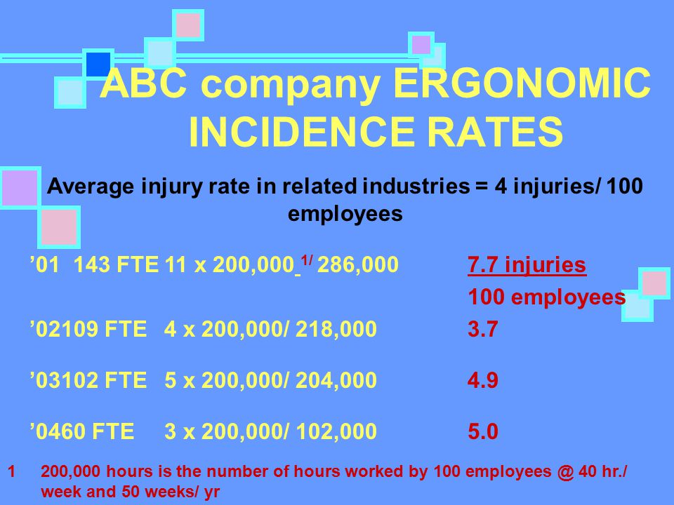 ABC company ERGONOMIC INCIDENCE RATES Average injury rate in related industries = 4 injuries/ 100 employees '01 143 FTE11 x 200,000 1/ 286,000 7.7 inj