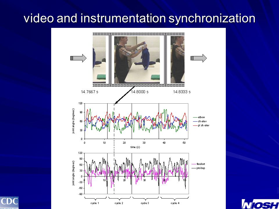 video and instrumentation synchronization