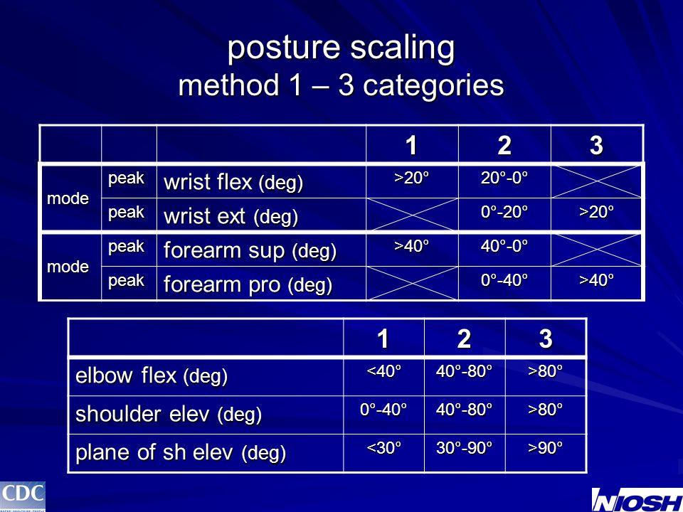 posture scaling method 1 – 3 categories 123 elbow flex (deg) <40° 40°-80° >80° shoulder elev (deg) 0°-40° 40°-80° >80° plane of sh elev (deg) <30° 30°-90° >90° 123modepeak wrist flex (deg) >20° 20°-0° peak wrist ext (deg) 0°-20° >20° modepeak forearm sup (deg) >40° 40°-0° peak forearm pro (deg) 0°-40° >40°