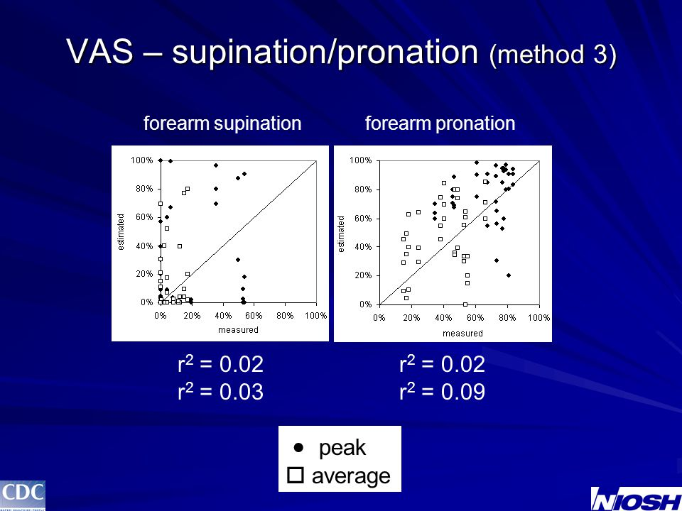 VAS – supination/pronation (method 3)  peak  average forearm supinationforearm pronation r 2 = 0.02 r 2 = 0.03 r 2 = 0.02 r 2 = 0.09