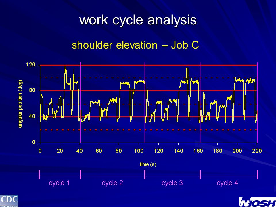 work cycle analysis shoulder elevation – Job C cycle 1cycle 2cycle 3cycle 4