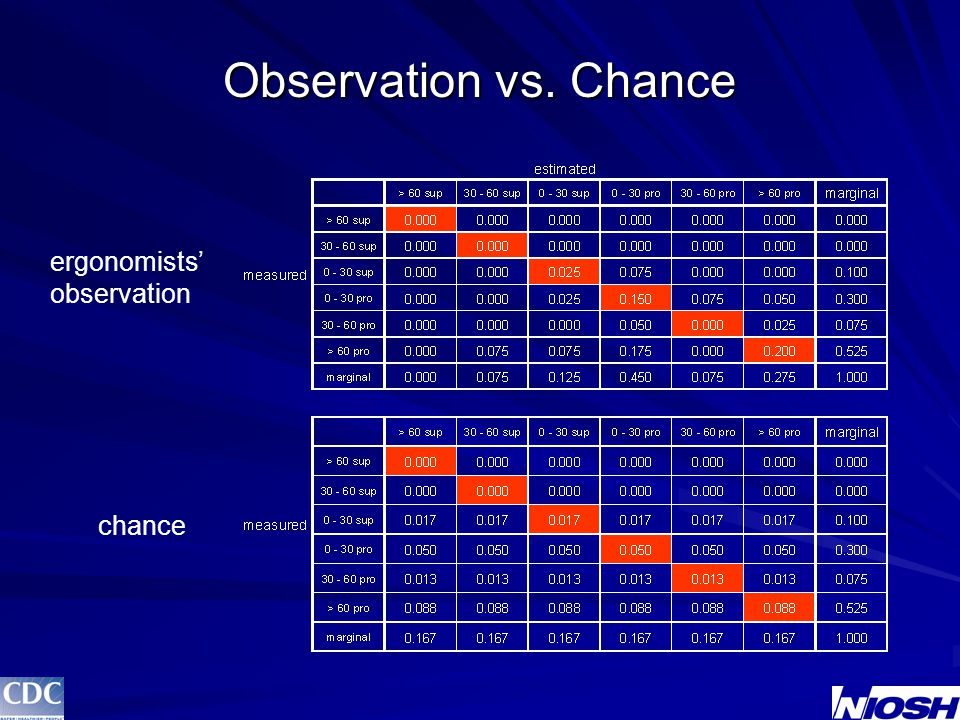 Observation vs. Chance ergonomists' observation chance