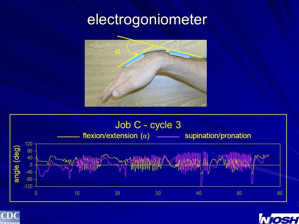 Electrogoniometer Calibration R2R2R2R2 maximum error flex/ext0.99 0.5° @ 45° flex sup/pro0.94 2.5° @ 45° pro rad/uln0.80 10° @ 30° uln