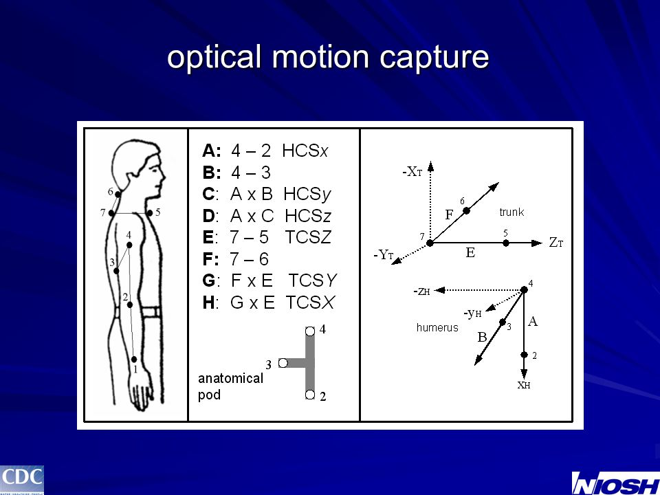 VAS – flexion/extension (method 3)  peak  average wrist flexionwrist extension r 2 = 0.31* r 2 = 0.28* r 2 = 0.02 r 2 = 0.00