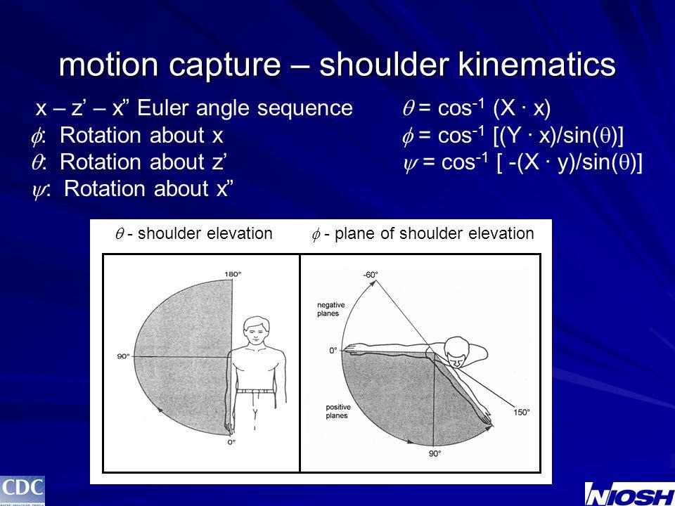 VAS – supination/pronation (method 3)  peak  average forearm supinationforearm pronation r 2 = 0.02 r 2 = 0.03 r 2 = 0.02 r 2 = 0.09