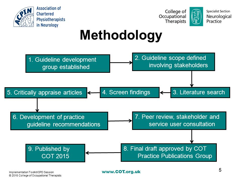 www.COT.org.uk Methodology 5 1. Guideline development group established 2. Guideline scope defined involving stakeholders 5. Critically appraise artic