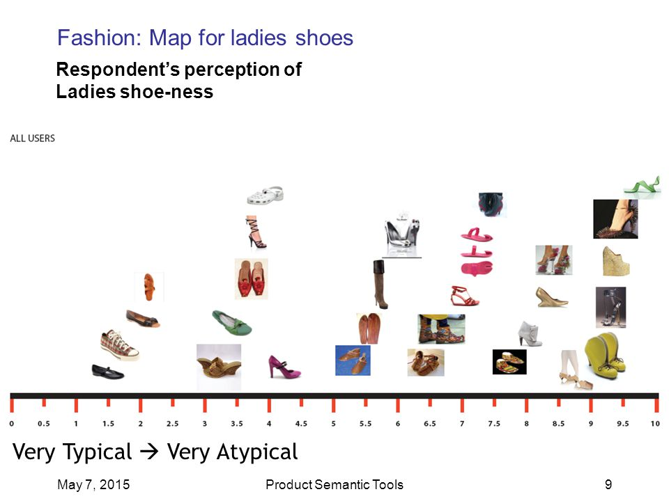 May 7, 2015Product Semantic Tools9 Very Typical  Very Atypical Fashion: Map for ladies shoes Respondent's perception of Ladies shoe-ness