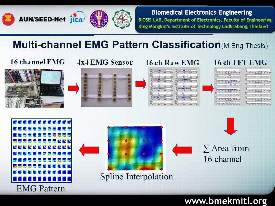 www.bmekmitl.org Multi-channel EMG Pattern Classification (M.Eng Thesis) 4x4 EMG Sensor 16 channel EMG 16 ch Raw EMG 16 ch FFT EMG ∑ Area from 16 channel Spline Interpolation EMG Pattern