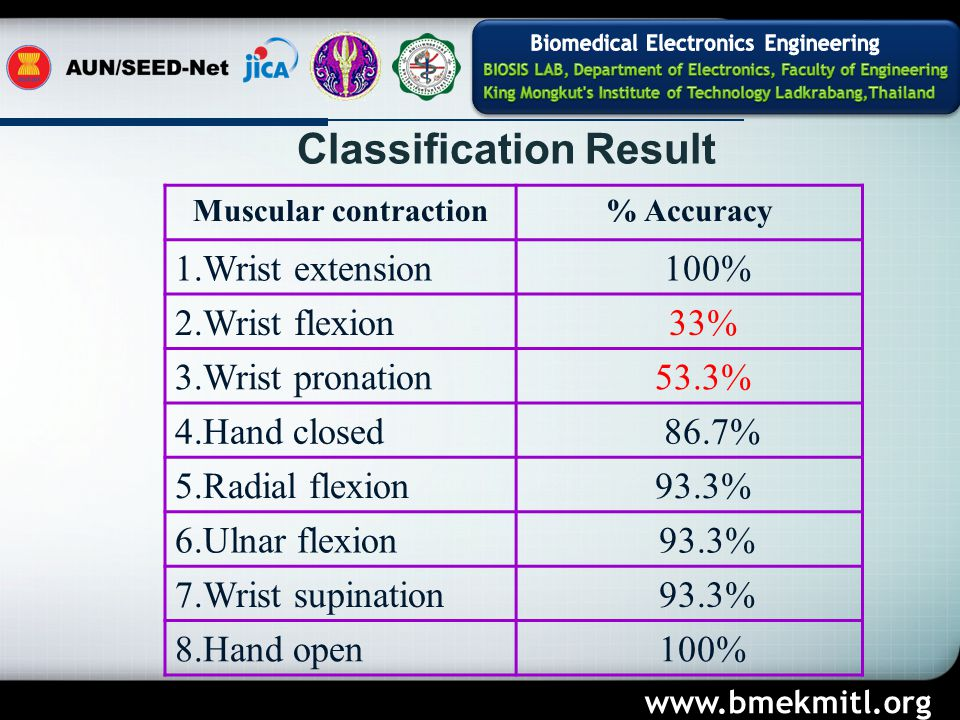 www.bmekmitl.org Muscular contraction% Accuracy 1.Wrist extension 100% 2.Wrist flexion 33% 3.Wrist pronation 53.3% 4.Hand closed 86.7% 5.Radial flexion 93.3% 6.Ulnar flexion 93.3% 7.Wrist supination 93.3% 8.Hand open 100% Classification Result