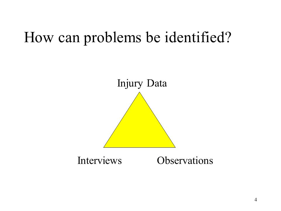 4 How can problems be identified Injury Data ObservationsInterviews