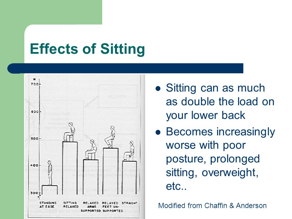 Effects of Sitting Sitting can as much as double the load on your lower back Becomes increasingly worse with poor posture, prolonged sitting, overweig
