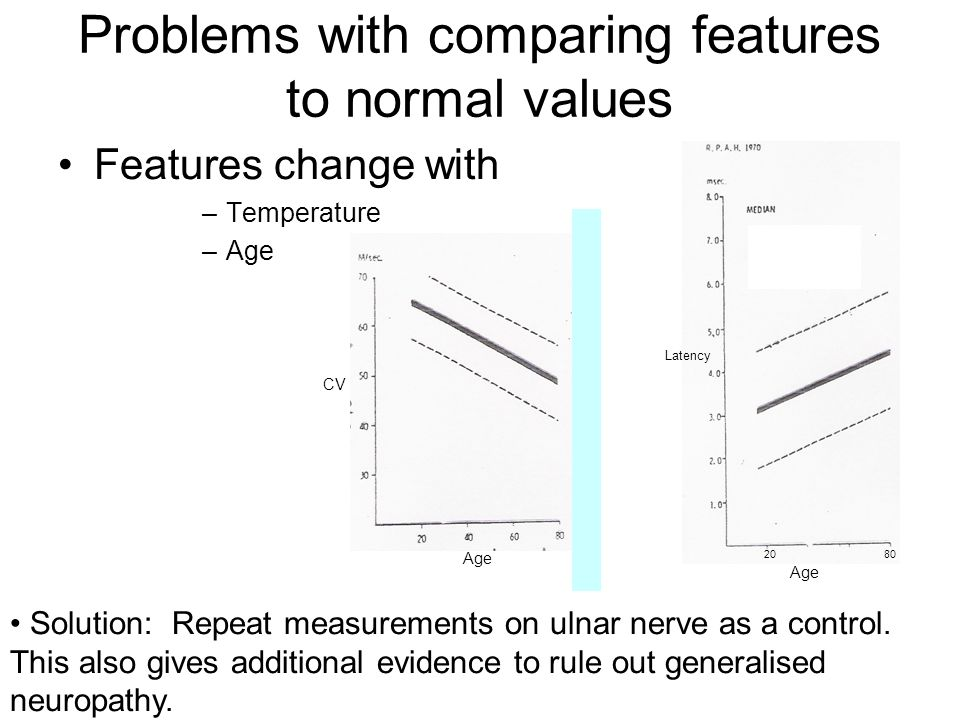 Problems with comparing features to normal values Features change with –Temperature –Age Age 2080 Latency Age CV Solution: Repeat measurements on ulna