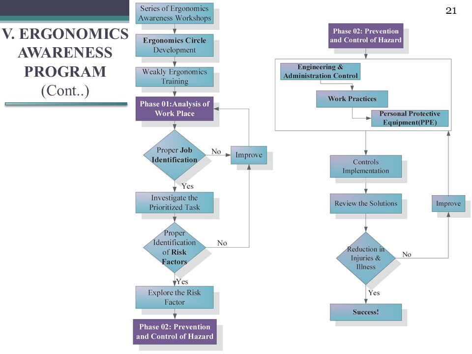 V. ERGONOMICS AWARENESS PROGRAM (Cont..) 21