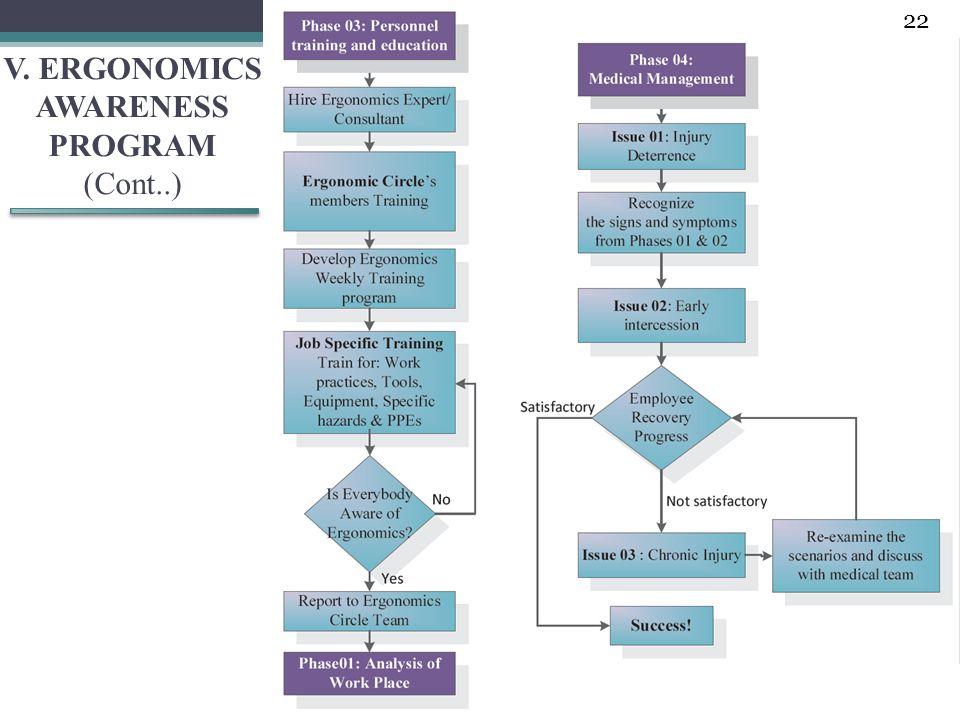 V. ERGONOMICS AWARENESS PROGRAM (Cont..) 22