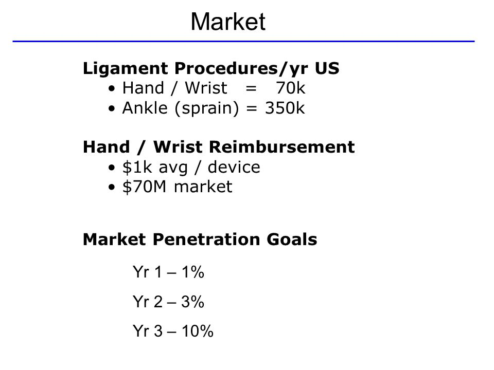 Market Yr 1 – 1% Yr 2 – 3% Yr 3 – 10% Market Penetration Goals Ligament Procedures/yr US Hand / Wrist = 70k Ankle (sprain) = 350k Hand / Wrist Reimbursement $1k avg / device $70M market