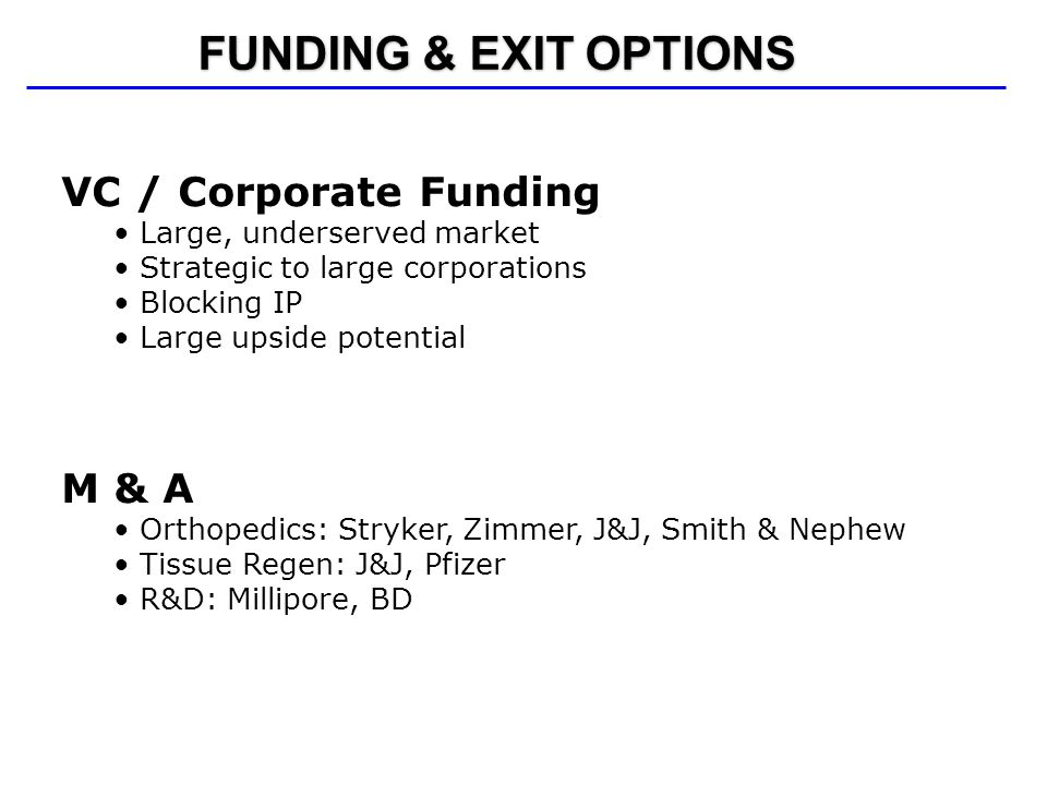 FUNDING & EXIT OPTIONS VC / Corporate Funding Large, underserved market Strategic to large corporations Blocking IP Large upside potential M & A Ortho