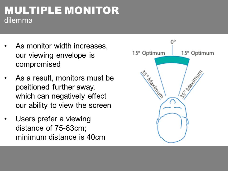 MULTIPLE MONITOR dilemma As monitor width increases, our viewing envelope is compromised As a result, monitors must be positioned further away, which can negatively effect our ability to view the screen Users prefer a viewing distance of 75-83cm; minimum distance is 40cm