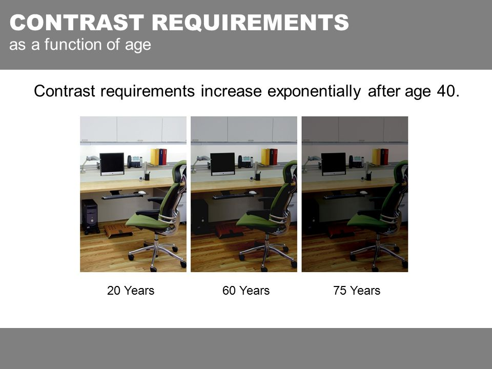 60 Years Contrast requirements increase exponentially after age 40.
