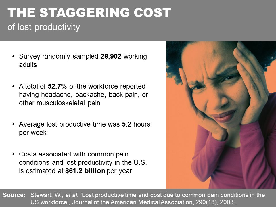 THE STAGGERING COST of lost productivity Survey randomly sampled 28,902 working adults A total of 52.7% of the workforce reported having headache, backache, back pain, or other musculoskeletal pain Average lost productive time was 5.2 hours per week Costs associated with common pain conditions and lost productivity in the U.S.