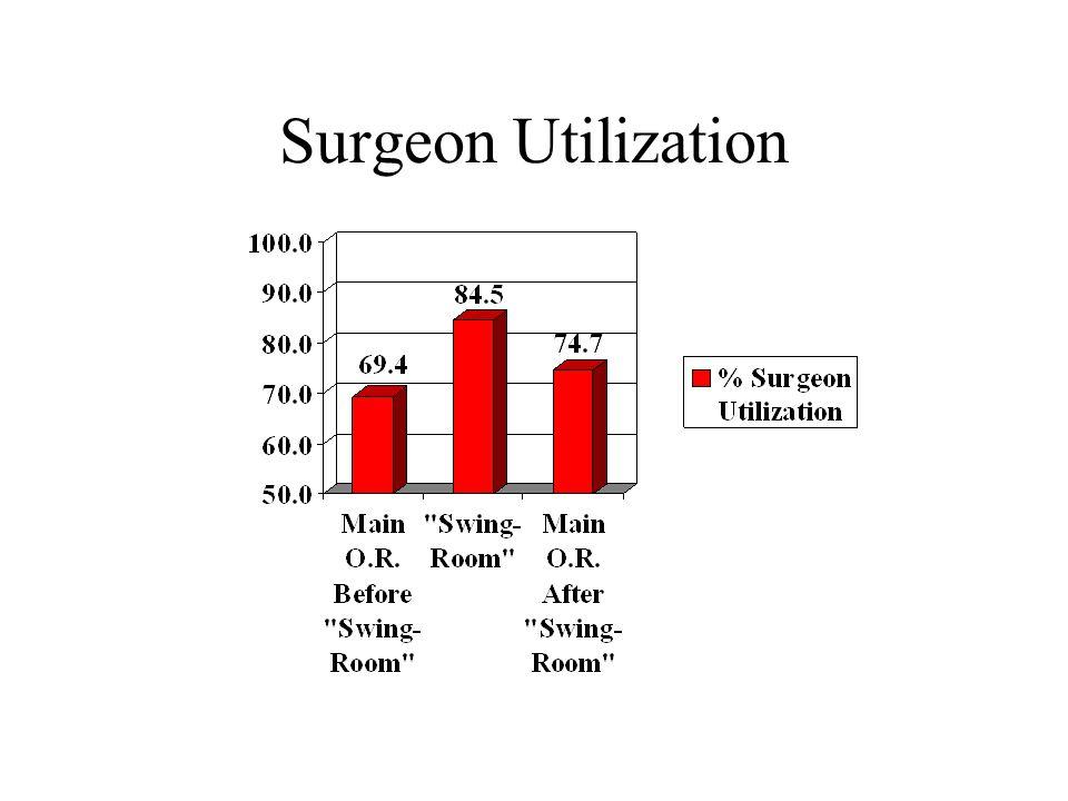 Surgeon Utilization