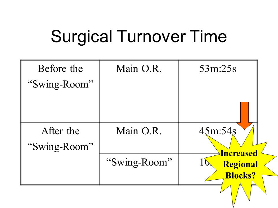 Surgical Turnover Time Before the Swing-Room Main O.R.53m:25s After the Swing-Room Main O.R.45m:54s Swing-Room 10m:44s Increased Regional Blocks?