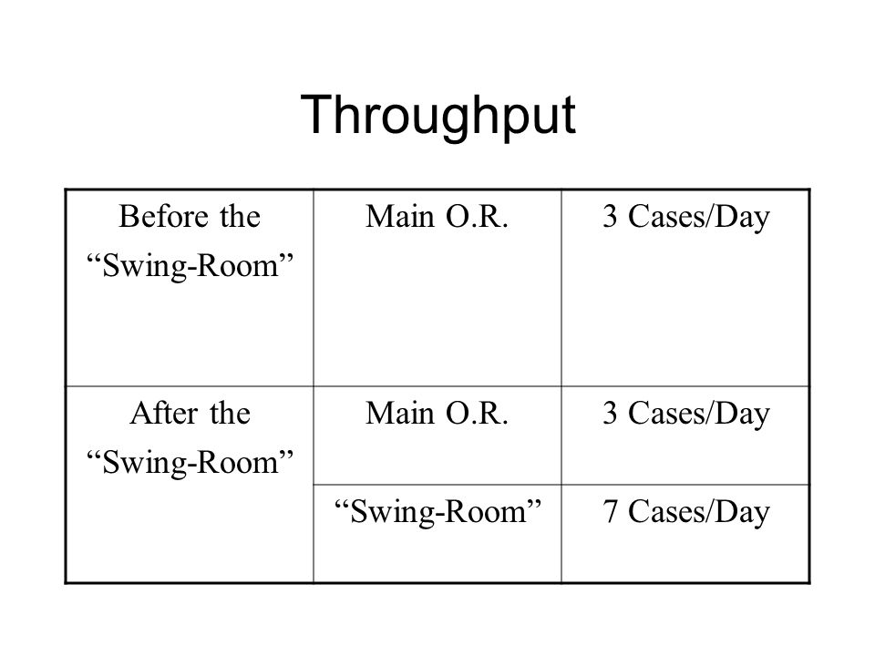 """Throughput Before the """"Swing-Room"""" Main O.R.3 Cases/Day After the """"Swing-Room"""" Main O.R.3 Cases/Day """"Swing-Room""""7 Cases/Day"""