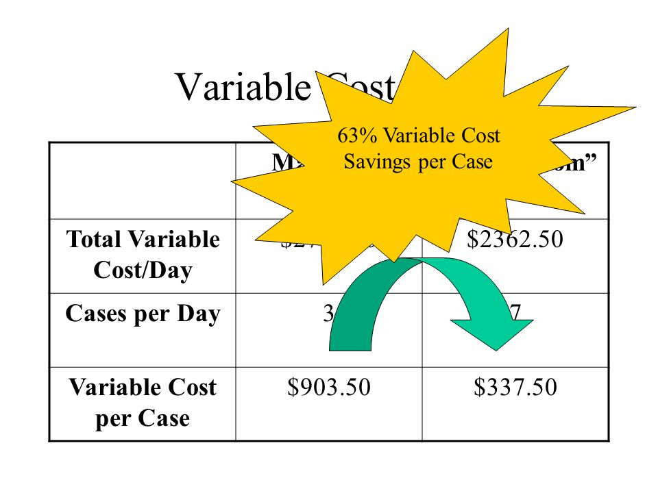 """Variable Cost/Case Main O.R.""""Swing-Room"""" Total Variable Cost/Day $2710.50$2362.50 Cases per Day37 Variable Cost per Case $903.50$337.50 63% Variable C"""