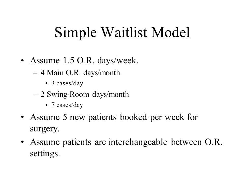 Simple Waitlist Model Assume 1.5 O.R. days/week. –4 Main O.R.