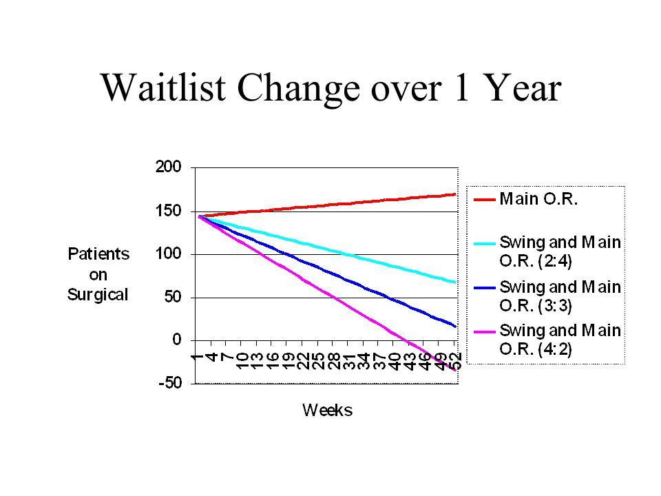 Waitlist Change over 1 Year