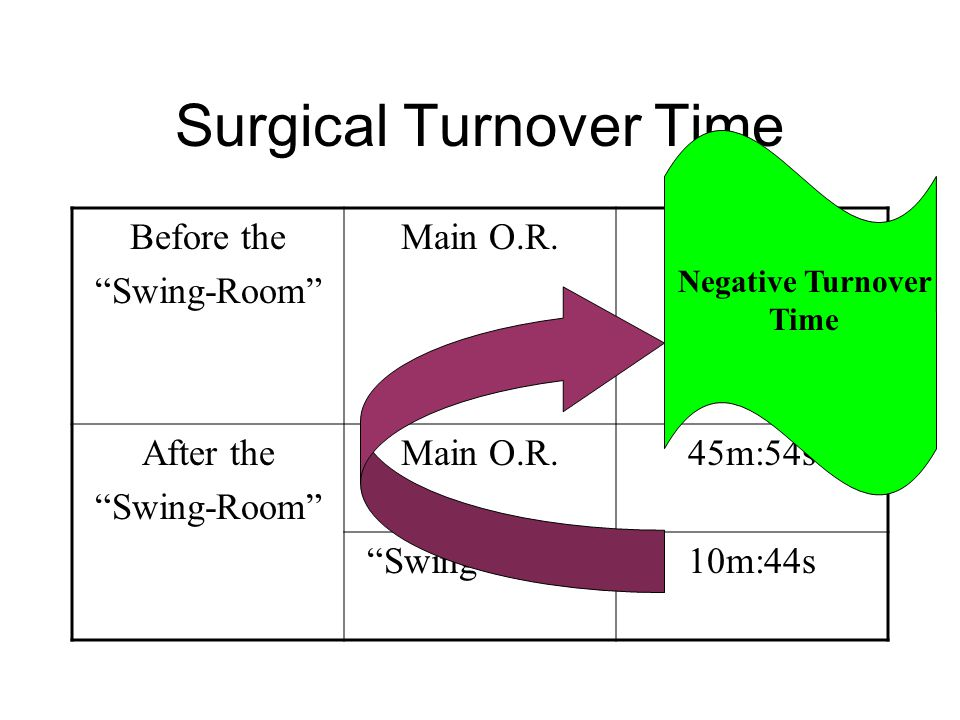 Surgical Turnover Time Before the Swing-Room Main O.R.53m:25s After the Swing-Room Main O.R.45m:54s Swing-Room 10m:44s Negative Turnover Time