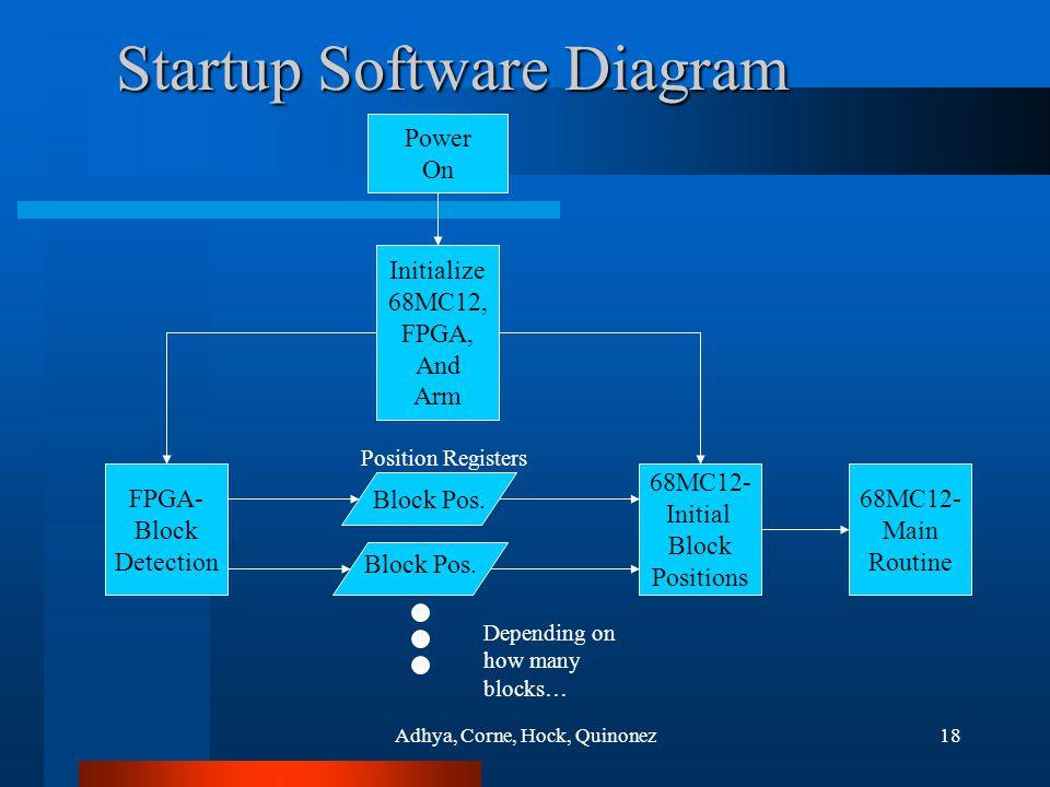 Adhya, Corne, Hock, Quinonez18 Startup Software Diagram Block Pos.