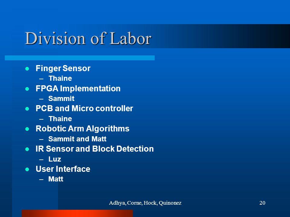 Adhya, Corne, Hock, Quinonez20 Division of Labor Finger Sensor –Thaine FPGA Implementation –Sammit PCB and Micro controller –Thaine Robotic Arm Algorithms –Sammit and Matt IR Sensor and Block Detection –Luz User Interface –Matt