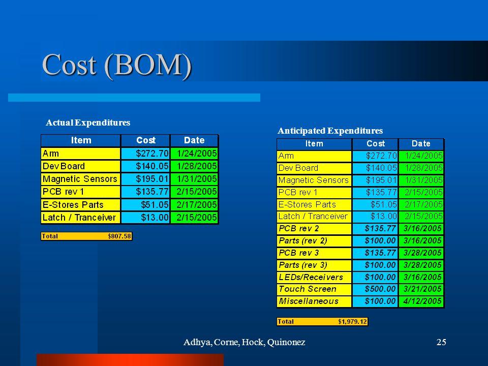 Adhya, Corne, Hock, Quinonez25 Cost (BOM) Actual Expenditures Anticipated Expenditures