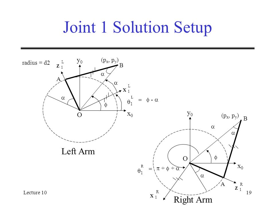 Lecture 1019 Joint 1 Solution Setup (p x, p y ) B x0x0 y0y0 O     A 11 L =  -  X 1X 1 L Z 1Z 1 L radius = d2 (p x, p y ) B x0x0 y0y0 O     A X 1X 1 R Z 1Z 1 R 11 R =  +  +  Left Arm Right Arm