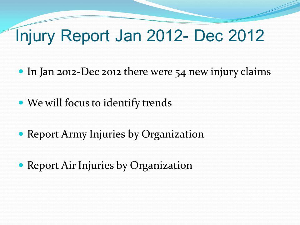 Injury Report Jan 2012- Dec 2012 Army MSC Organizations 64 th Troop Command- Zero Injuries 32d IBCT- Zero Injuries 157 th MEB- Zero Injuries 426 th REG- Zero Injuries
